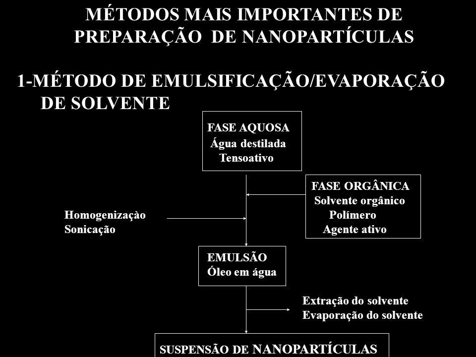 MÉTODOS MAIS IMPORTANTES DE PREPARAÇÃO DE NANOPARTÍCULAS 1-MÉTODO DE EMULSIFICAÇÃO/EVAPORAÇÃO DE SOLVENTE FASE AQUOSA Água destilada Tensoativo FASE ORGÂNICA Solvente orgânico Homogenizaçào Polímero Sonicação Agente ativo EMULSÃO Óleo em água Extração do solvente Evaporação do solvente SUSPENSÃO DE NANOPARTÍCULAS