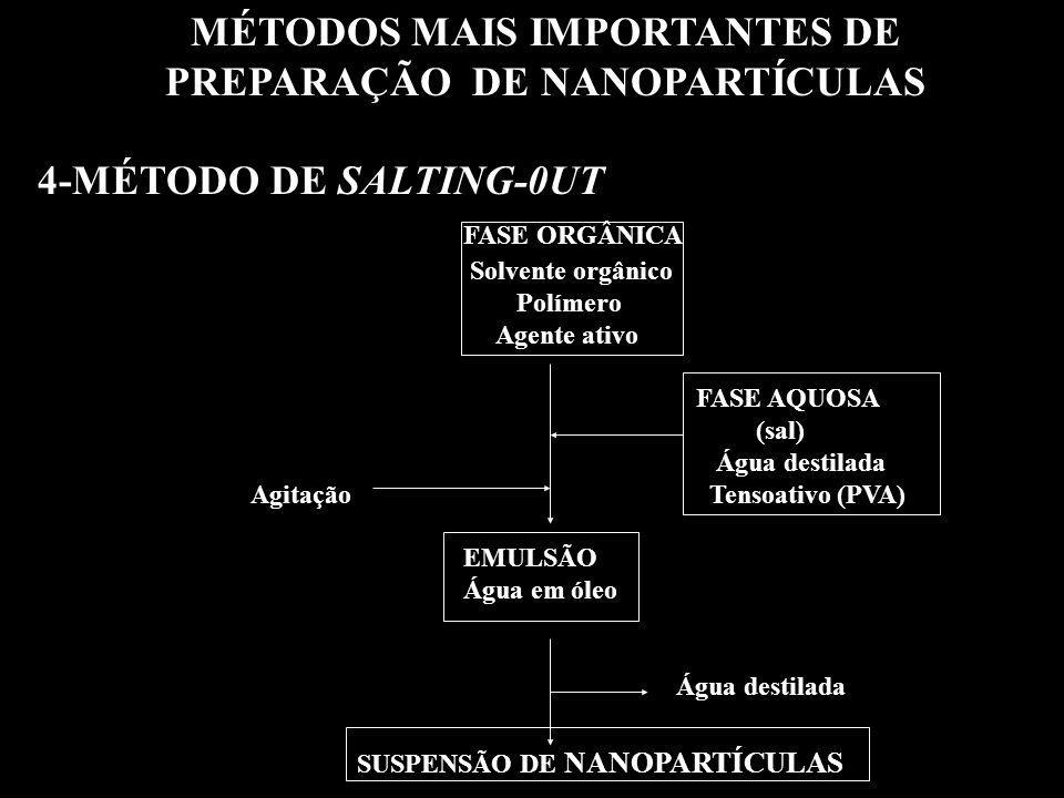 MÉTODOS MAIS IMPORTANTES DE PREPARAÇÃO DE NANOPARTÍCULAS 4-MÉTODO DE SALTING-0UT FASE ORGÂNICA Solvente orgânico Polímero Agente ativo FASE AQUOSA (sal) Água destilada Agitação Tensoativo (PVA) EMULSÃO Água em óleo Água destilada SUSPENSÃO DE NANOPARTÍCULAS