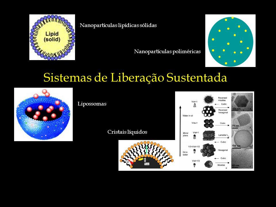 PREPARAÇÃO Exemplo de encapsulação utilizando nanocápsulas.