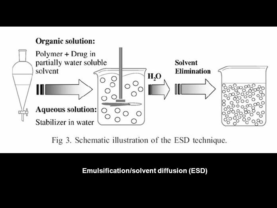 Emulsification/solvent diffusion (ESD)