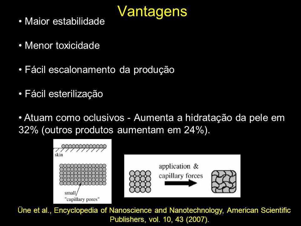 Vantagens Maior estabilidade Menor toxicidade Fácil escalonamento da produção Fácil esterilização Atuam como oclusivos - Aumenta a hidratação da pele em 32% (outros produtos aumentam em 24%).