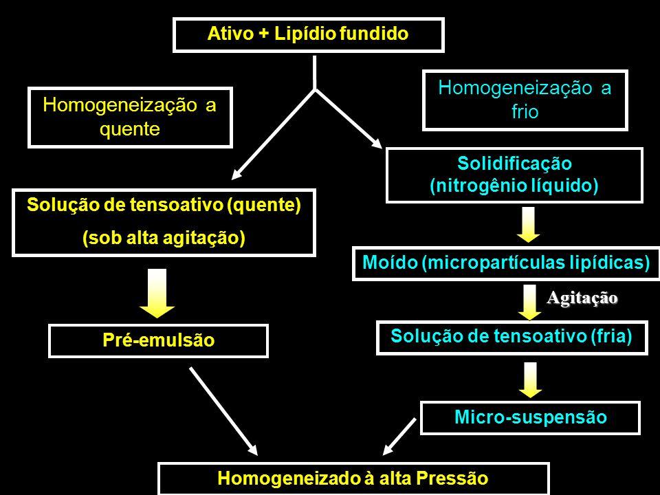 Solução de tensoativo (quente) (sob alta agitação) Homogeneizado à alta Pressão Ativo + Lipídio fundido Moído (micropartículas lipídicas) Micro-suspensão Solução de tensoativo (fria) Agitação Pré-emulsão Homogeneização a quente Solidificação (nitrogênio líquido) Homogeneização a frio