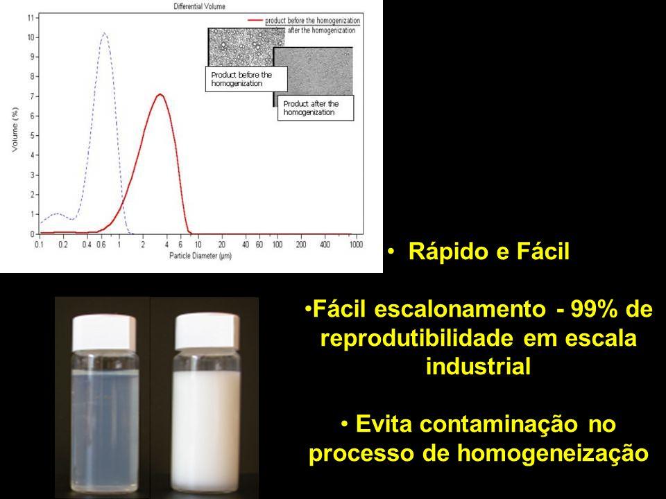 Rápido e Fácil Fácil escalonamento - 99% de reprodutibilidade em escala industrial Evita contaminação no processo de homogeneização