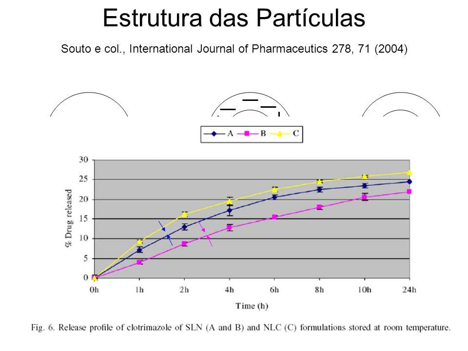 Estrutura das Partículas Matriz Homogênea (solução sólida) Homogeneização a frio Parede Rica em Ativo Núcleo Rico em ativo Souto e col., International Journal of Pharmaceutics 278, 71 (2004)