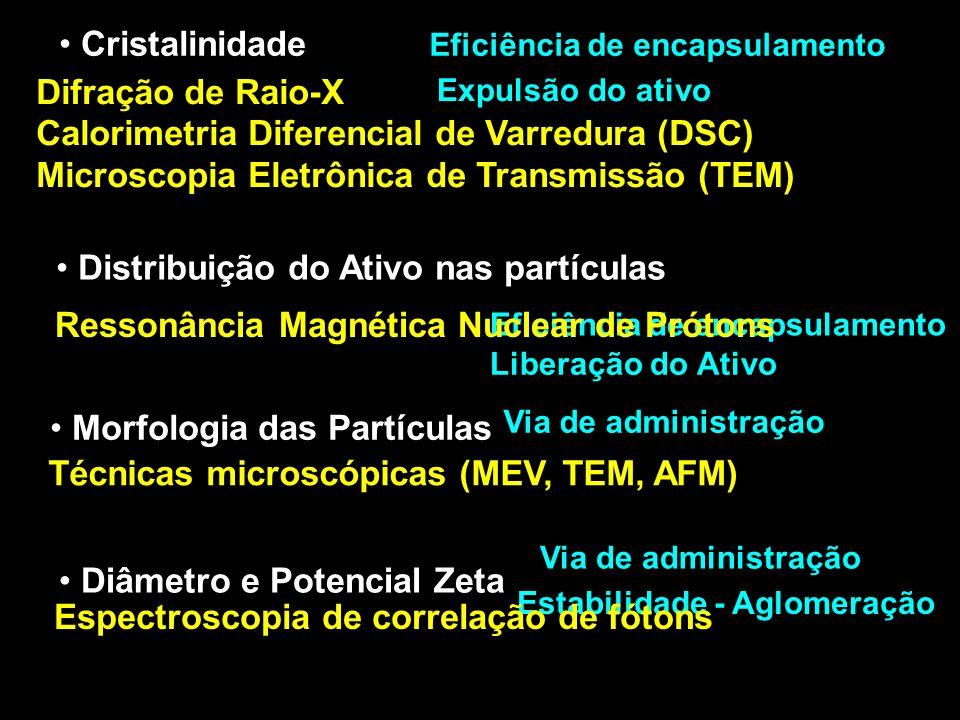 Diâmetro e Potencial Zeta Eficiência de encapsulamento Expulsão do ativo Via de administração Liberação do Ativo Estabilidade - Aglomeração Eficiência de encapsulamento Cristalinidade Difração de Raio-X Calorimetria Diferencial de Varredura (DSC) Microscopia Eletrônica de Transmissão (TEM) Distribuição do Ativo nas partículas Ressonância Magnética Nuclear de Prótons Morfologia das Partículas Técnicas microscópicas (MEV, TEM, AFM) Espectroscopia de correlação de fótons