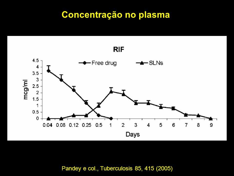 Concentração no plasma Pandey e col., Tuberculosis 85, 415 (2005)