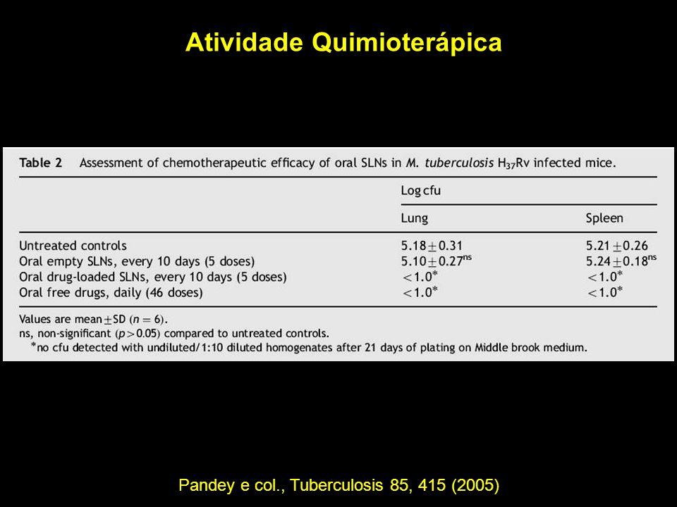 Atividade Quimioterápica Pandey e col., Tuberculosis 85, 415 (2005)