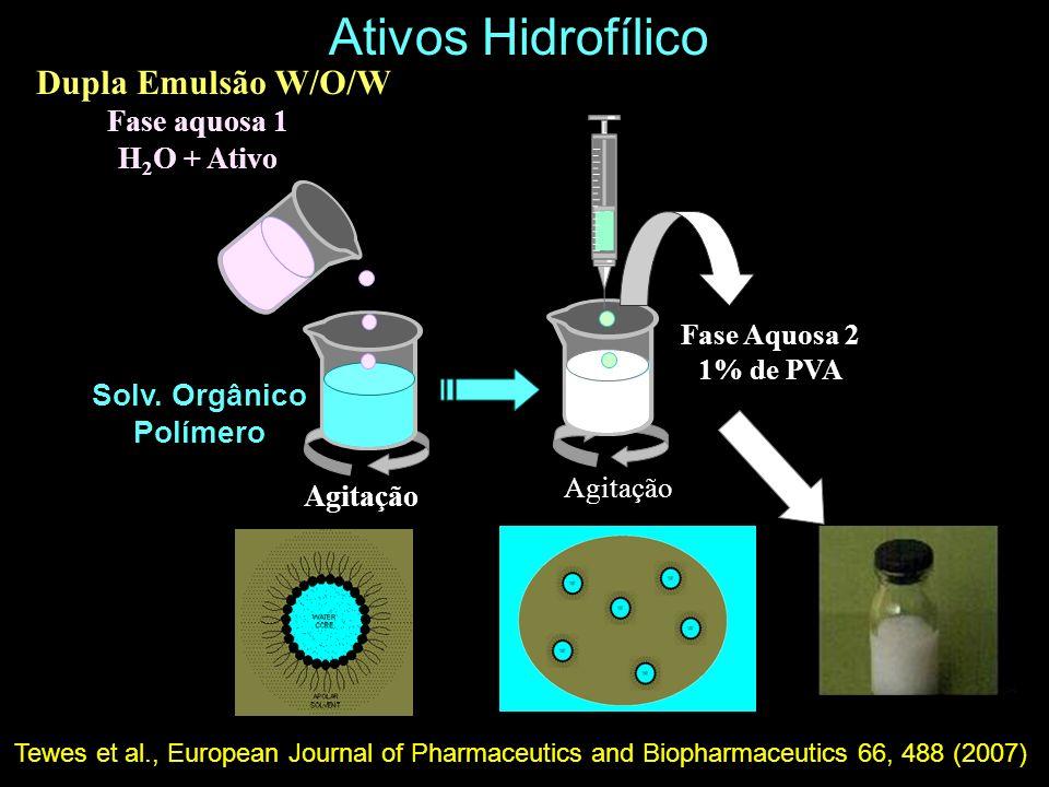 Dupla Emulsão W/O/W Ativos Hidrofílico Agitação Fase Aquosa 2 1% de PVA Fase aquosa 1 H 2 O + Ativo Solv. Orgânico Polímero Tewes et al., European Jou