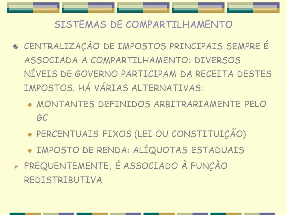 SISTEMAS DE COMPARTILHAMENTO CENTRALIZAÇÃO DE IMPOSTOS PRINCIPAIS SEMPRE É ASSOCIADA A COMPARTILHAMENTO: DIVERSOS NÍVEIS DE GOVERNO PARTICIPAM DA RECE