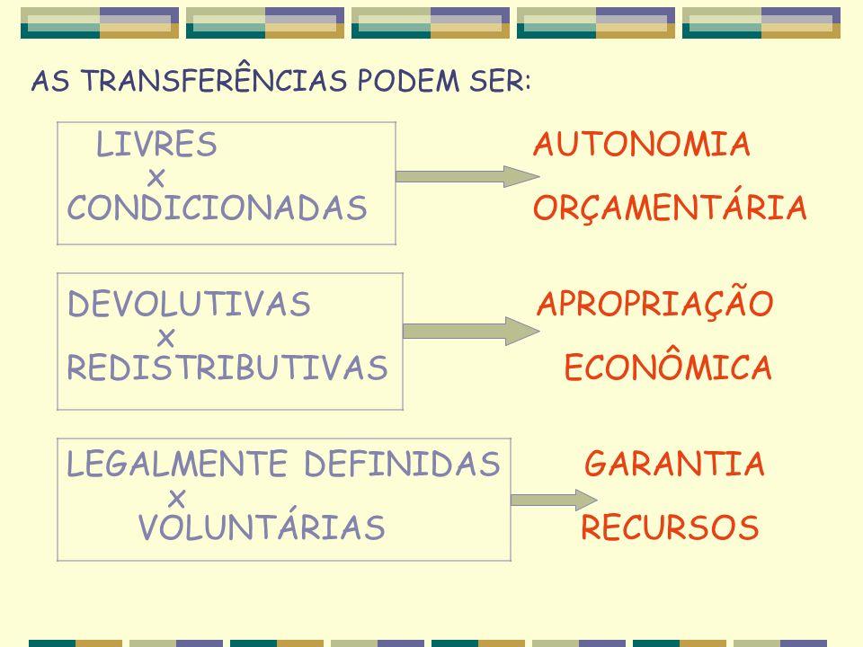 AS TRANSFERÊNCIAS PODEM SER: LIVRES AUTONOMIA x CONDICIONADAS ORÇAMENTÁRIA DEVOLUTIVAS APROPRIAÇÃO x REDISTRIBUTIVAS ECONÔMICA LEGALMENTE DEFINIDAS GARANTIA x VOLUNTÁRIAS RECURSOS