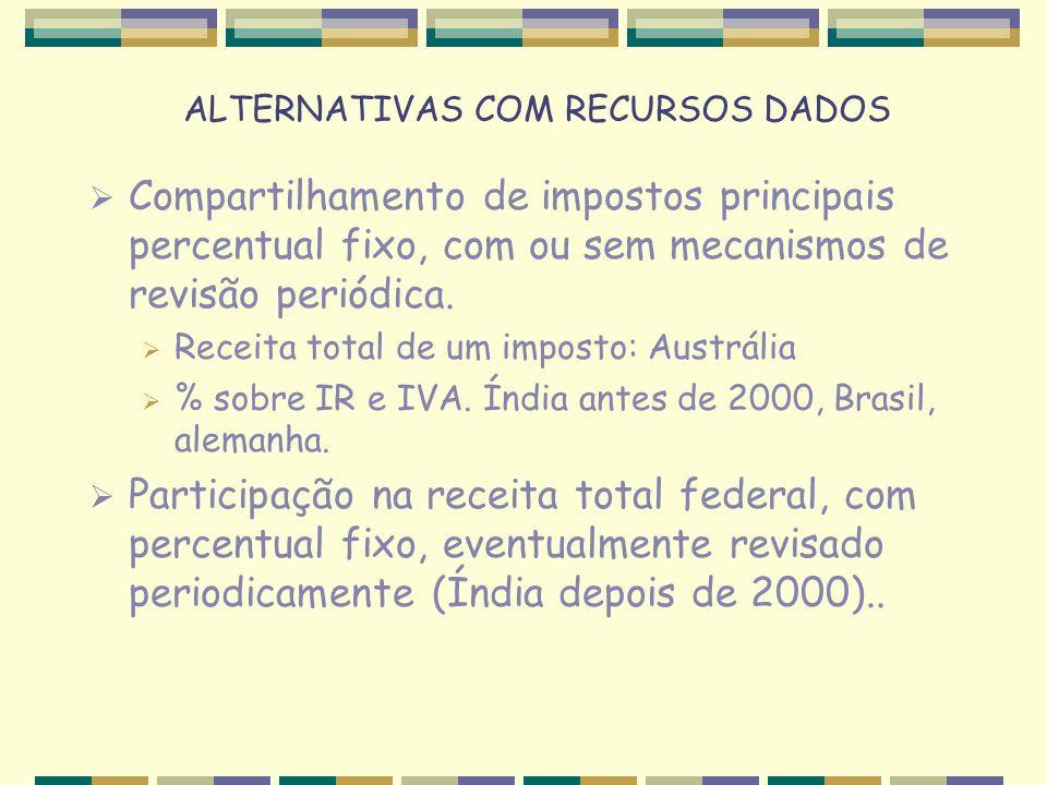 ALTERNATIVAS COM RECURSOS DADOS Compartilhamento de impostos principais percentual fixo, com ou sem mecanismos de revisão periódica.