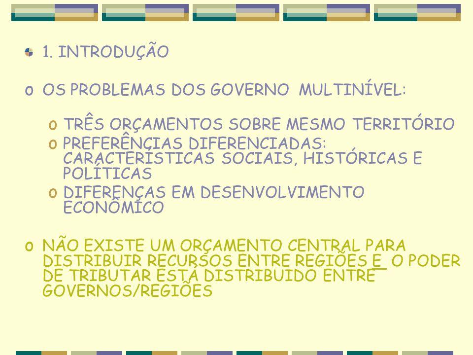 1. INTRODUÇÃO o OS PROBLEMAS DOS GOVERNO MULTINÍVEL: o TRÊS ORÇAMENTOS SOBRE MESMO TERRITÓRIO o PREFERÊNCIAS DIFERENCIADAS: CARACTERÍSTICAS SOCIAIS, H