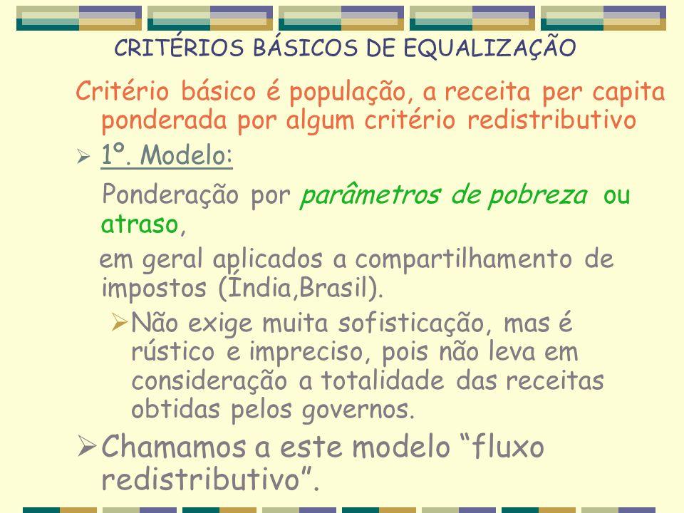 CRITÉRIOS BÁSICOS DE EQUALIZAÇÃO Critério básico é população, a receita per capita ponderada por algum critério redistributivo 1º. Modelo: Ponderação