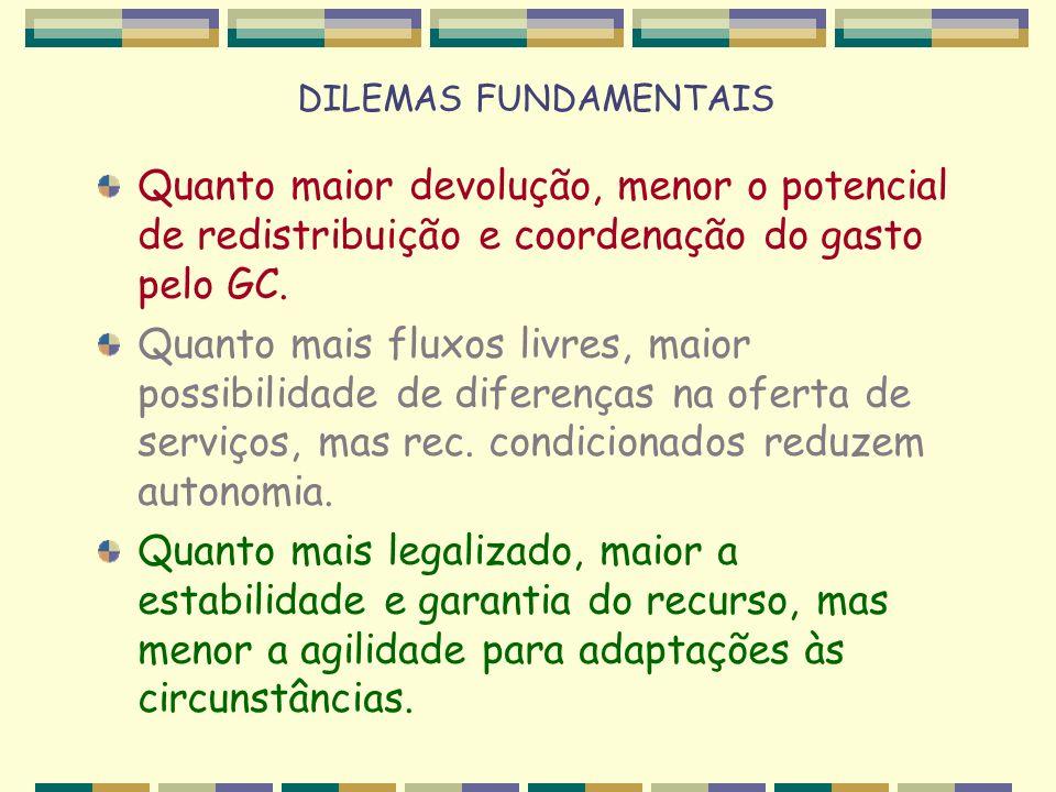 DILEMAS FUNDAMENTAIS Quanto maior devolução, menor o potencial de redistribuição e coordenação do gasto pelo GC. Quanto mais fluxos livres, maior poss