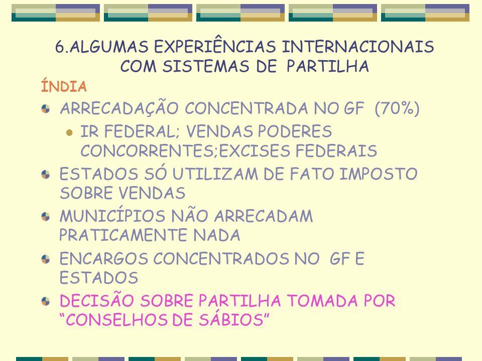 6.ALGUMAS EXPERIÊNCIAS INTERNACIONAIS COM SISTEMAS DE PARTILHA ÍNDIA ARRECADAÇÃO CONCENTRADA NO GF (70%) IR FEDERAL; VENDAS PODERES CONCORRENTES;EXCISES FEDERAIS ESTADOS SÓ UTILIZAM DE FATO IMPOSTO SOBRE VENDAS MUNICÍPIOS NÃO ARRECADAM PRATICAMENTE NADA ENCARGOS CONCENTRADOS NO GF E ESTADOS DECISÃO SOBRE PARTILHA TOMADA POR CONSELHOS DE SÁBIOS