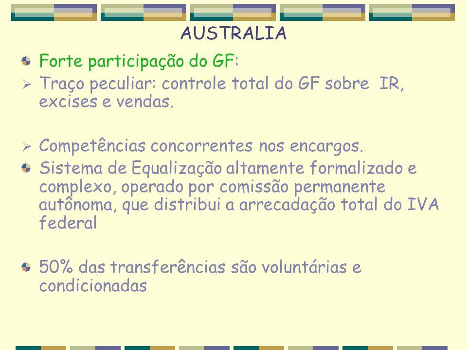 AUSTRALIA Forte participação do GF: Traço peculiar: controle total do GF sobre IR, excises e vendas. Competências concorrentes nos encargos. Sistema d