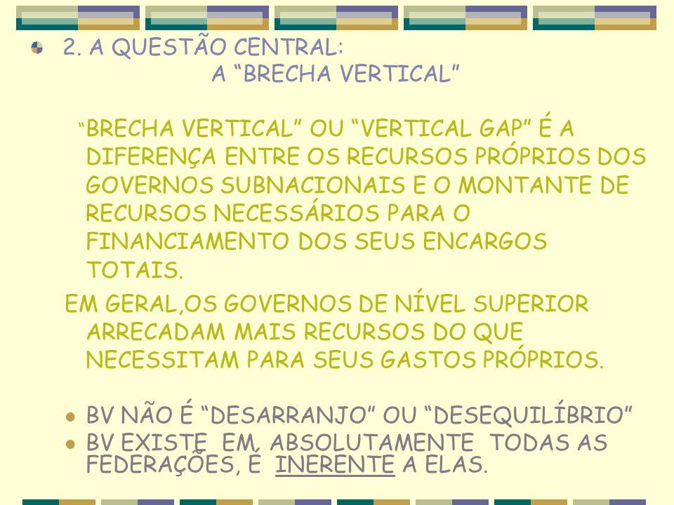 2. A QUESTÃO CENTRAL: A BRECHA VERTICAL BRECHA VERTICAL OU VERTICAL GAP É A DIFERENÇA ENTRE OS RECURSOS PRÓPRIOS DOS GOVERNOS SUBNACIONAIS E O MONTANT