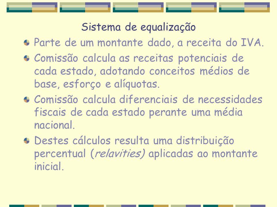 Sistema de equalização Parte de um montante dado, a receita do IVA. Comissão calcula as receitas potenciais de cada estado, adotando conceitos médios