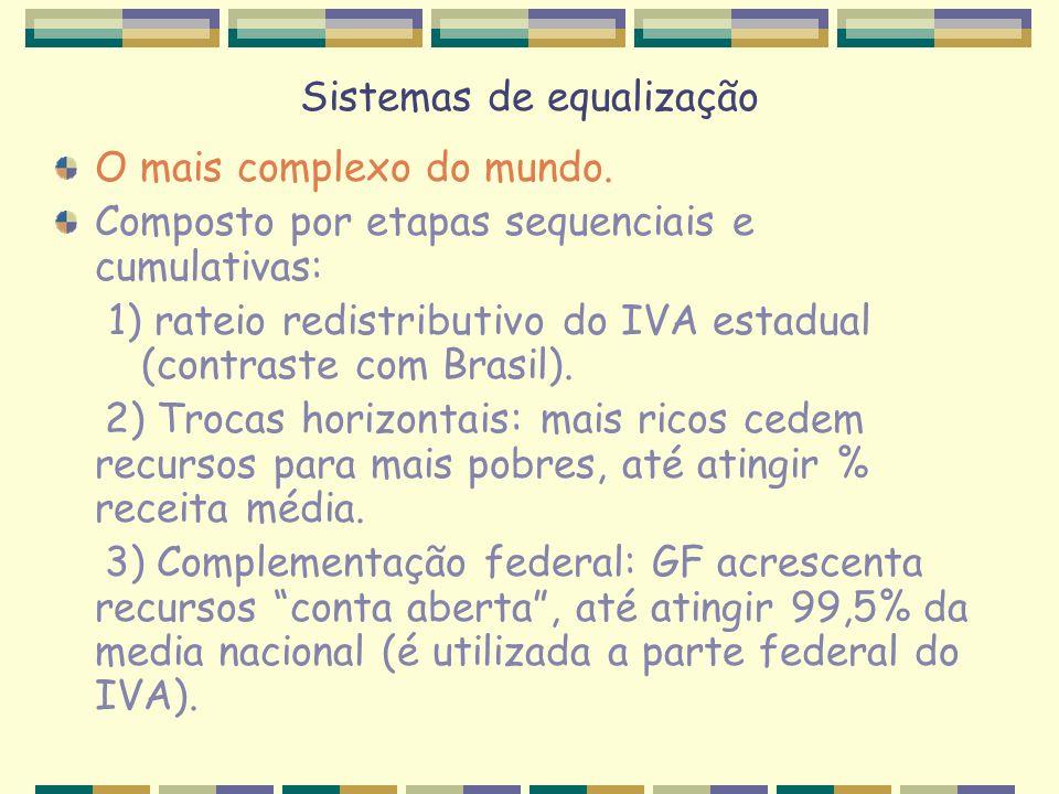 Sistemas de equalização O mais complexo do mundo. Composto por etapas sequenciais e cumulativas: 1) rateio redistributivo do IVA estadual (contraste c