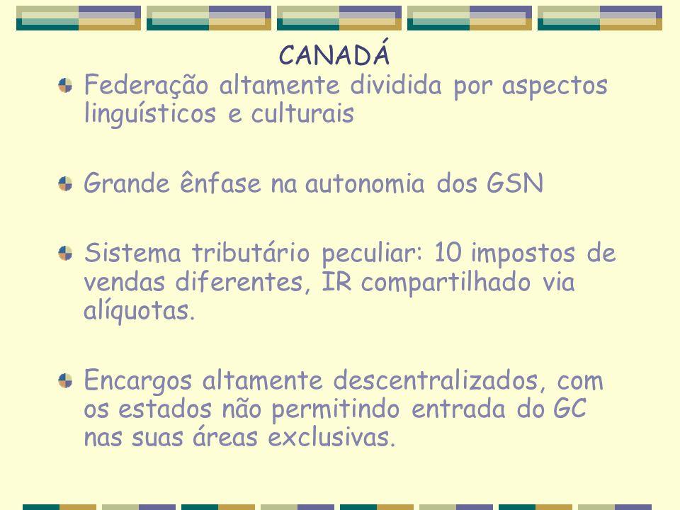 CANADÁ Federação altamente dividida por aspectos linguísticos e culturais Grande ênfase na autonomia dos GSN Sistema tributário peculiar: 10 impostos de vendas diferentes, IR compartilhado via alíquotas.