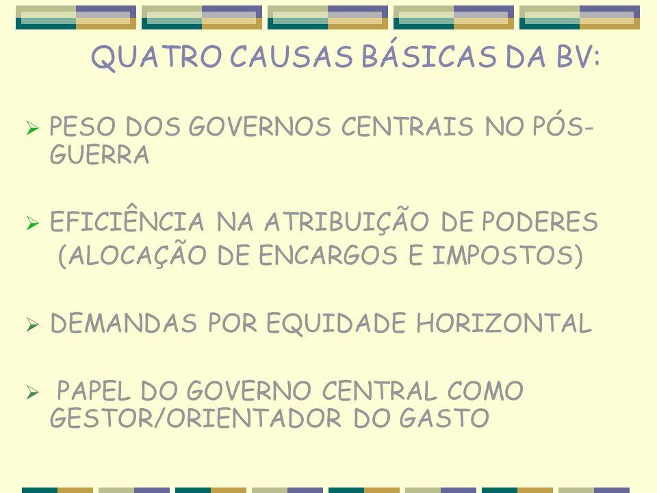QUATRO CAUSAS BÁSICAS DA BV: PESO DOS GOVERNOS CENTRAIS NO PÓS- GUERRA EFICIÊNCIA NA ATRIBUIÇÃO DE PODERES (ALOCAÇÃO DE ENCARGOS E IMPOSTOS) DEMANDAS POR EQUIDADE HORIZONTAL PAPEL DO GOVERNO CENTRAL COMO GESTOR/ORIENTADOR DO GASTO