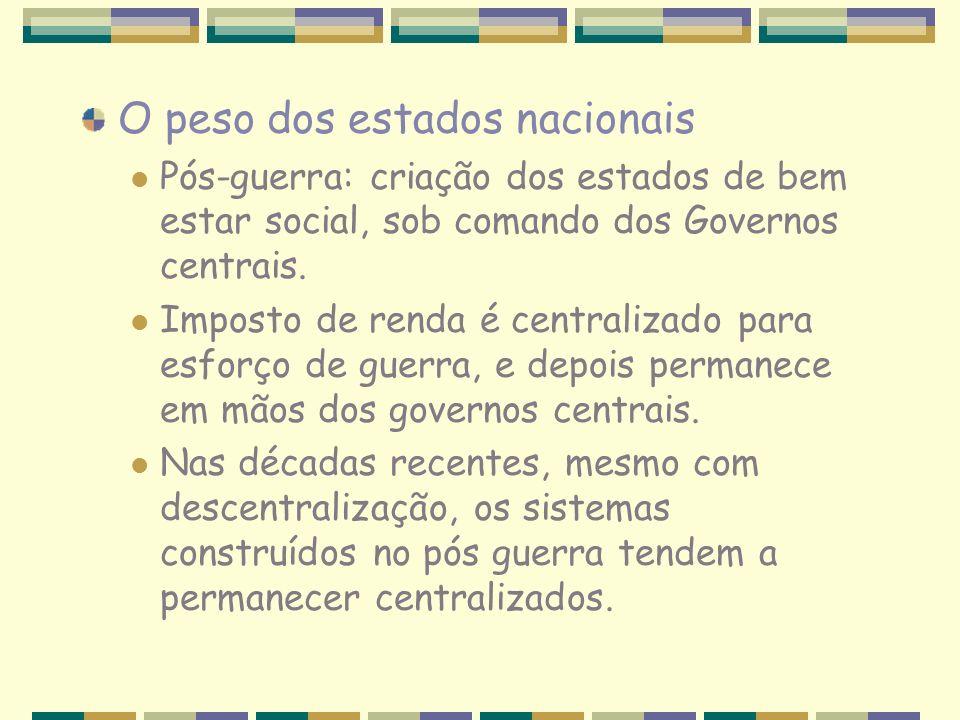 O peso dos estados nacionais Pós-guerra: criação dos estados de bem estar social, sob comando dos Governos centrais. Imposto de renda é centralizado p