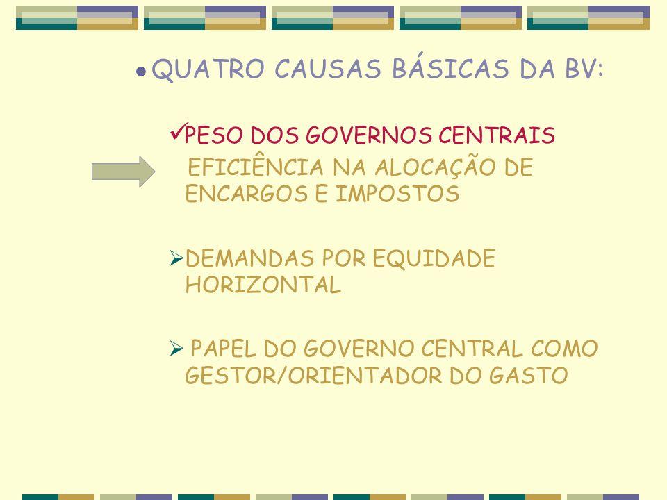 QUATRO CAUSAS BÁSICAS DA BV: PESO DOS GOVERNOS CENTRAIS EFICIÊNCIA NA ALOCAÇÃO DE ENCARGOS E IMPOSTOS DEMANDAS POR EQUIDADE HORIZONTAL PAPEL DO GOVERNO CENTRAL COMO GESTOR/ORIENTADOR DO GASTO