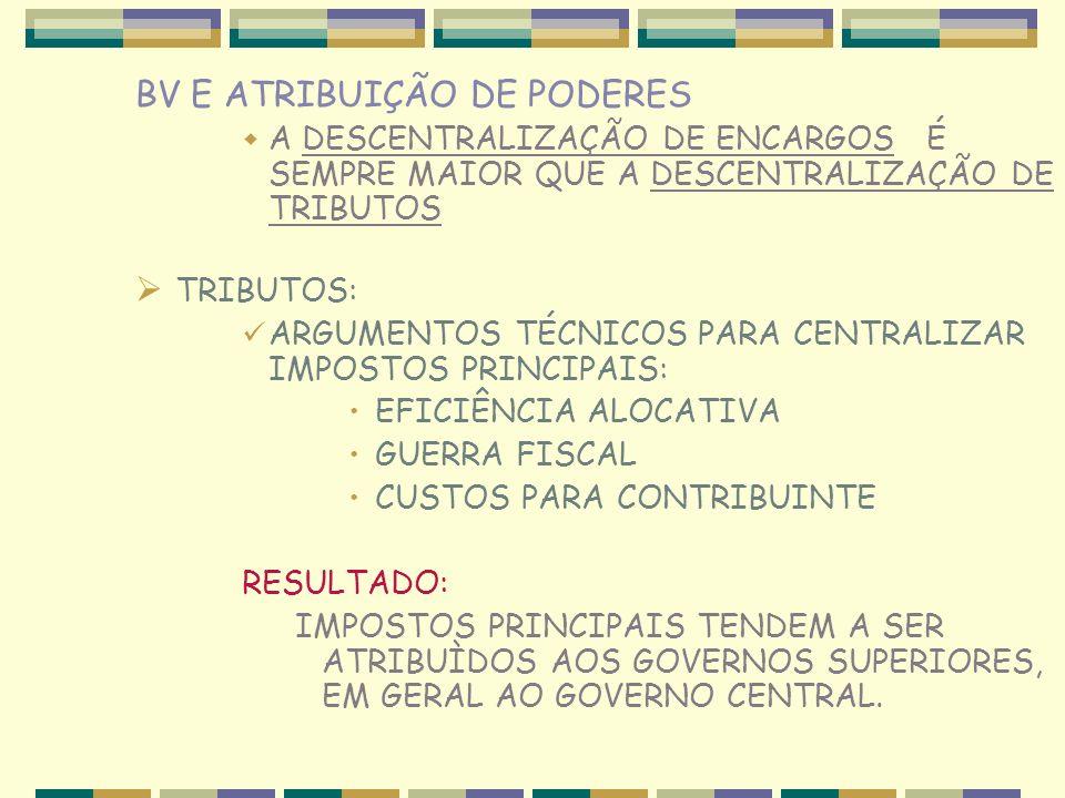 BV E ATRIBUIÇÃO DE PODERES A DESCENTRALIZAÇÃO DE ENCARGOS É SEMPRE MAIOR QUE A DESCENTRALIZAÇÃO DE TRIBUTOS TRIBUTOS: ARGUMENTOS TÉCNICOS PARA CENTRALIZAR IMPOSTOS PRINCIPAIS: EFICIÊNCIA ALOCATIVA GUERRA FISCAL CUSTOS PARA CONTRIBUINTE RESULTADO: IMPOSTOS PRINCIPAIS TENDEM A SER ATRIBUÌDOS AOS GOVERNOS SUPERIORES, EM GERAL AO GOVERNO CENTRAL.