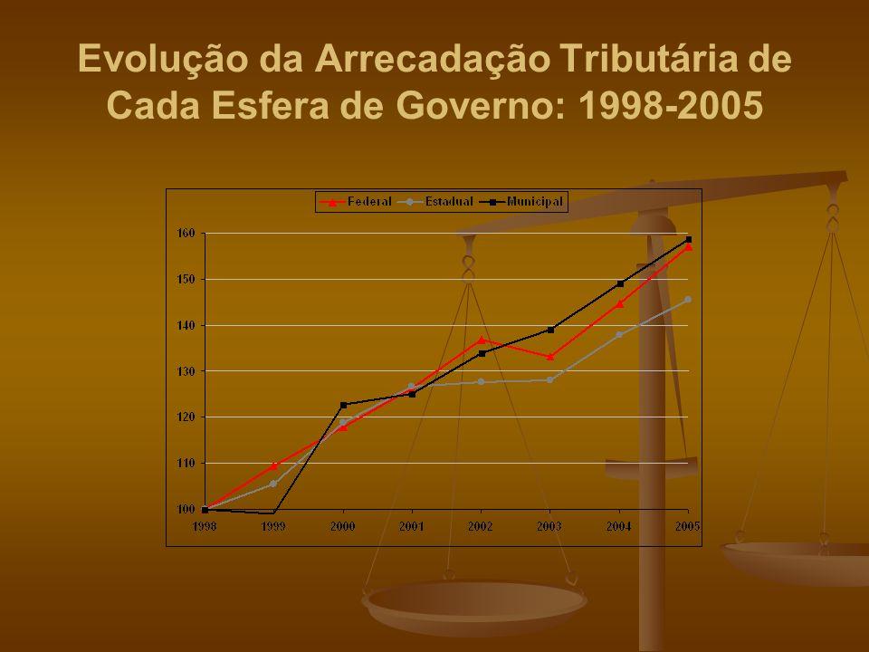 Evolução da Arrecadação Tributária de Cada Esfera de Governo: 1998-2005