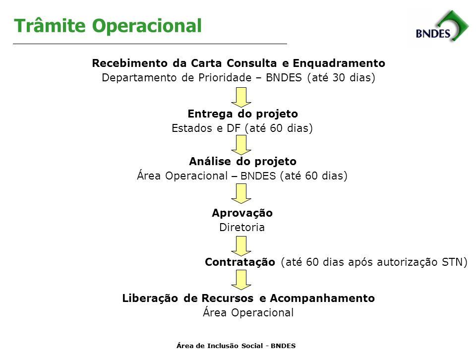 Área de Inclusão Social - BNDES Trâmite Operacional Recebimento da Carta Consulta e Enquadramento Departamento de Prioridade – BNDES (até 30 dias) Entrega do projeto Estados e DF (até 60 dias) Análise do projeto Área Operacional – BNDES (até 60 dias) Aprovação Diretoria Contratação (até 60 dias após autorização STN) Liberação de Recursos e Acompanhamento Área Operacional