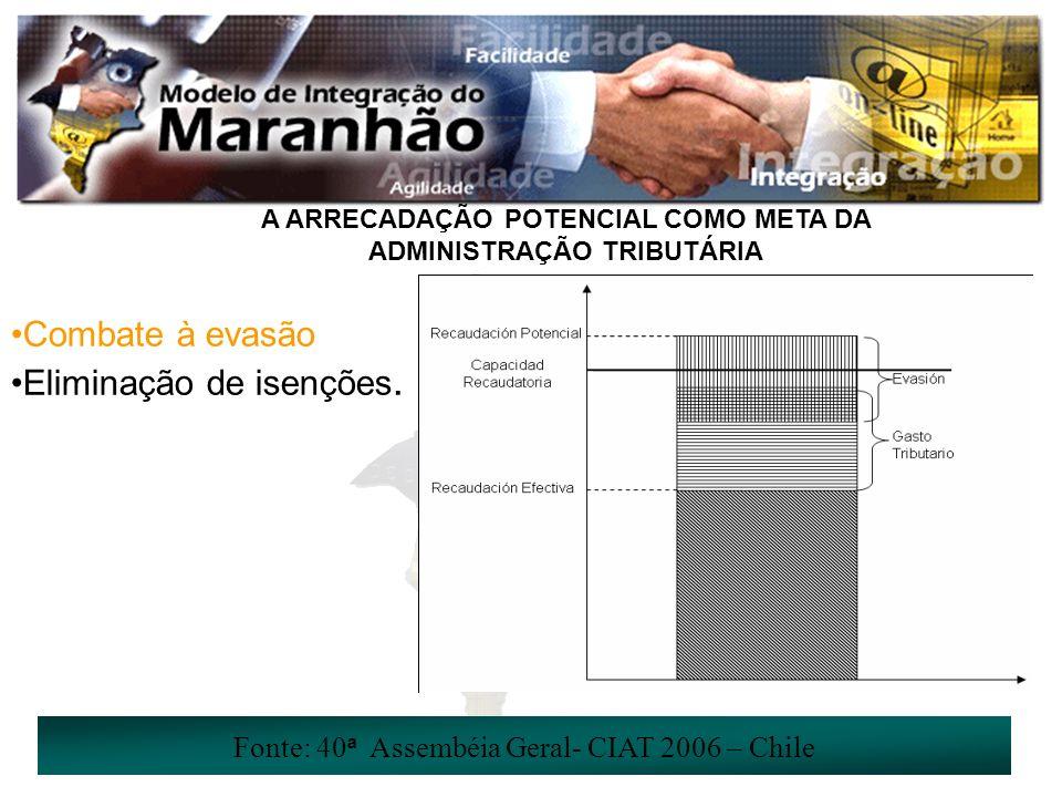 A ARRECADAÇÃO POTENCIAL COMO META DA ADMINISTRAÇÃO TRIBUTÁRIA Fonte: 40 ª Assembéia Geral- CIAT 2006 – Chile Combate à evasão Eliminação de isenções.