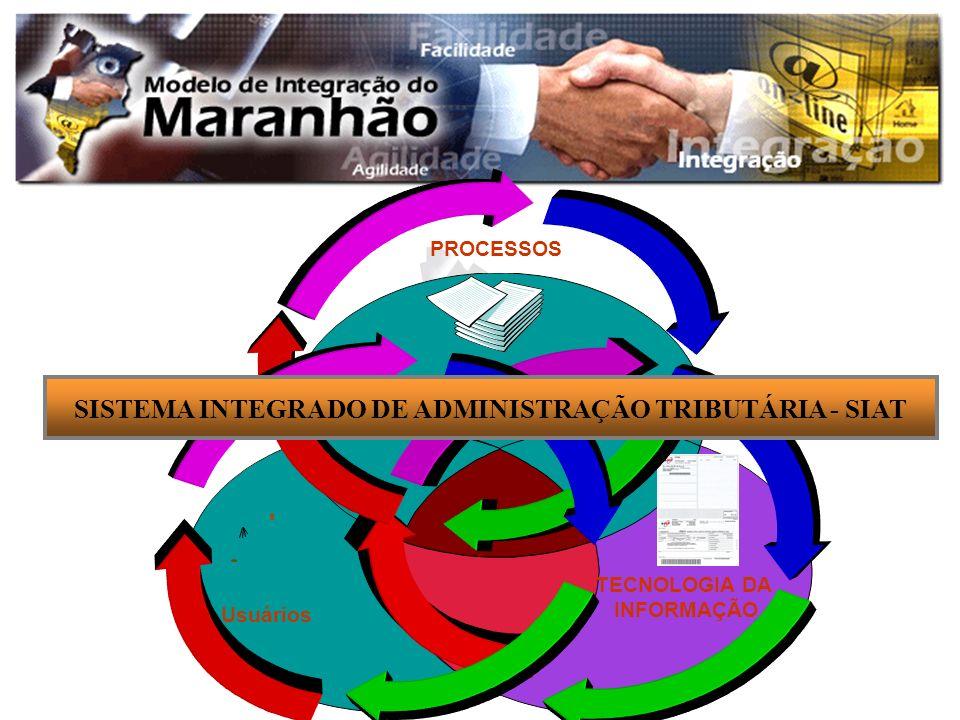 TECNOLOGIA DA INFORMAÇÃO Usuários PROCESSOS SISTEMA INTEGRADO DE ADMINISTRAÇÃO TRIBUTÁRIA - SIAT