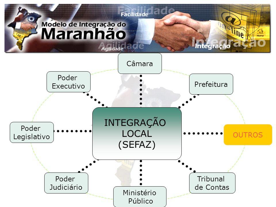Poder Judiciário Câmara Prefeitura Poder Executivo Poder Legislativo OUTROS Tribunal de Contas Ministério Público INTEGRAÇÃO LOCAL (SEFAZ)