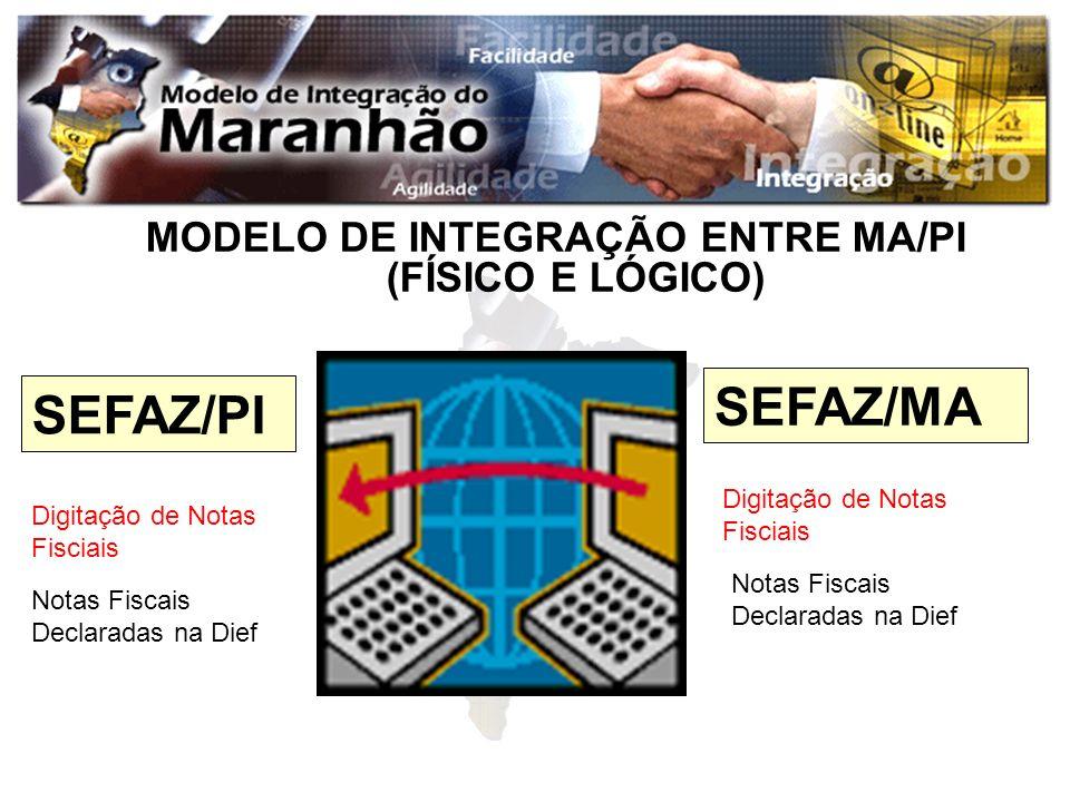MODELO DE INTEGRAÇÃO ENTRE MA/PI (FÍSICO E LÓGICO) SEFAZ/PI SEFAZ/MA Digitação de Notas Fisciais Notas Fiscais Declaradas na Dief