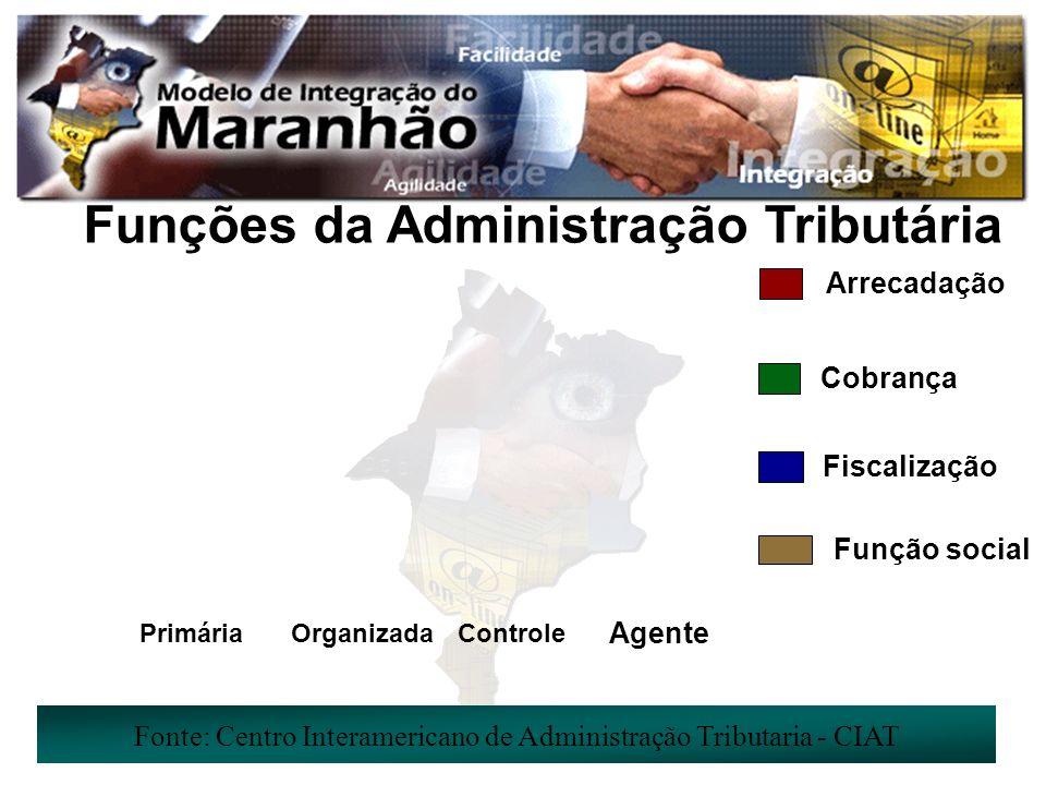 Funções da Administração Tributária Fonte: Centro Interamericano de Administração Tributaria - CIAT PrimáriaOrganizadaControle Agente Arrecadação Fiscalização Função social Cobrança