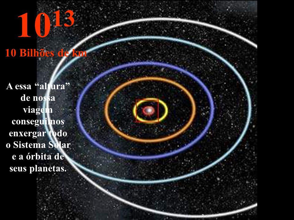 Órbitas de: Mercúrio, Vênus, Terra, Marte e Júpiter. 10 12 1 bilhão de km