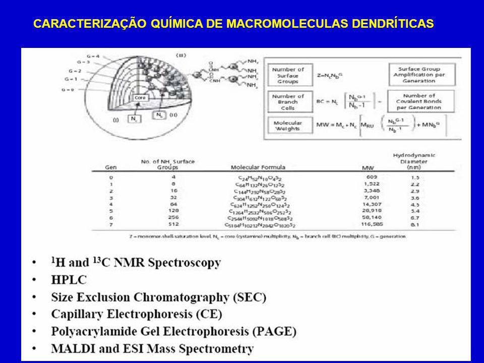 CARACTERIZAÇÃO QUÍMICA DE MACROMOLECULAS DENDRÍTICAS