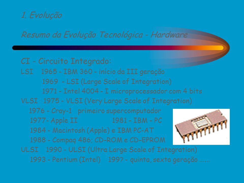 1. Evolução Resumo da Evolução Tecnológica - Hardware CI - Circuito Integrado: LSI 1965 - IBM 360 - início da III geração 1969 - LSI (Large Scale of I