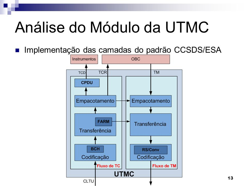 Análise do Módulo da UTMC Implementação das camadas do padrão CCSDS/ESA 13