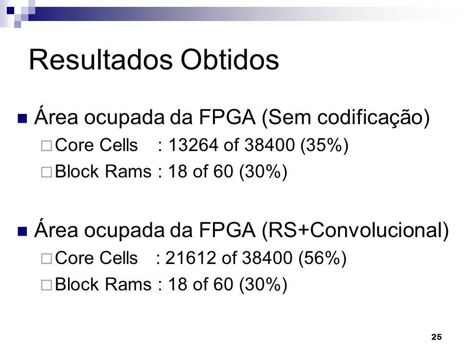 Resultados Obtidos Área ocupada da FPGA (Sem codificação) Core Cells: 13264 of 38400 (35%) Block Rams : 18 of 60 (30%) Área ocupada da FPGA (RS+Convol