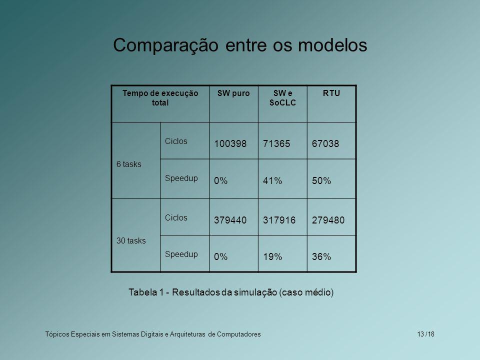 Tópicos Especiais em Sistemas Digitais e Arquiteturas de Computadores /1813 Comparação entre os modelos Tempo de execução total SW puroSW e SoCLC RTU