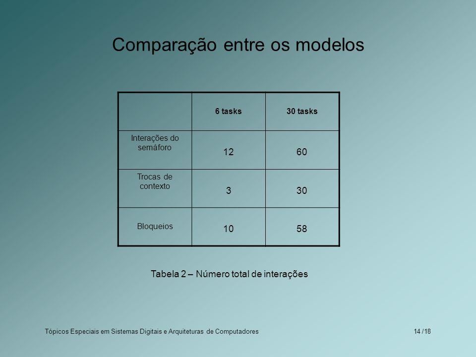 Tópicos Especiais em Sistemas Digitais e Arquiteturas de Computadores /1814 Comparação entre os modelos 6 tasks30 tasks Interações do semáforo 1260 Tr