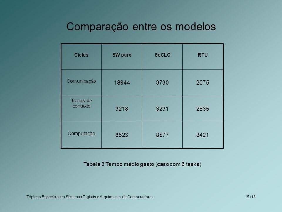 Tópicos Especiais em Sistemas Digitais e Arquiteturas de Computadores /1815 Comparação entre os modelos Tabela 3 Tempo médio gasto (caso com 6 tasks)