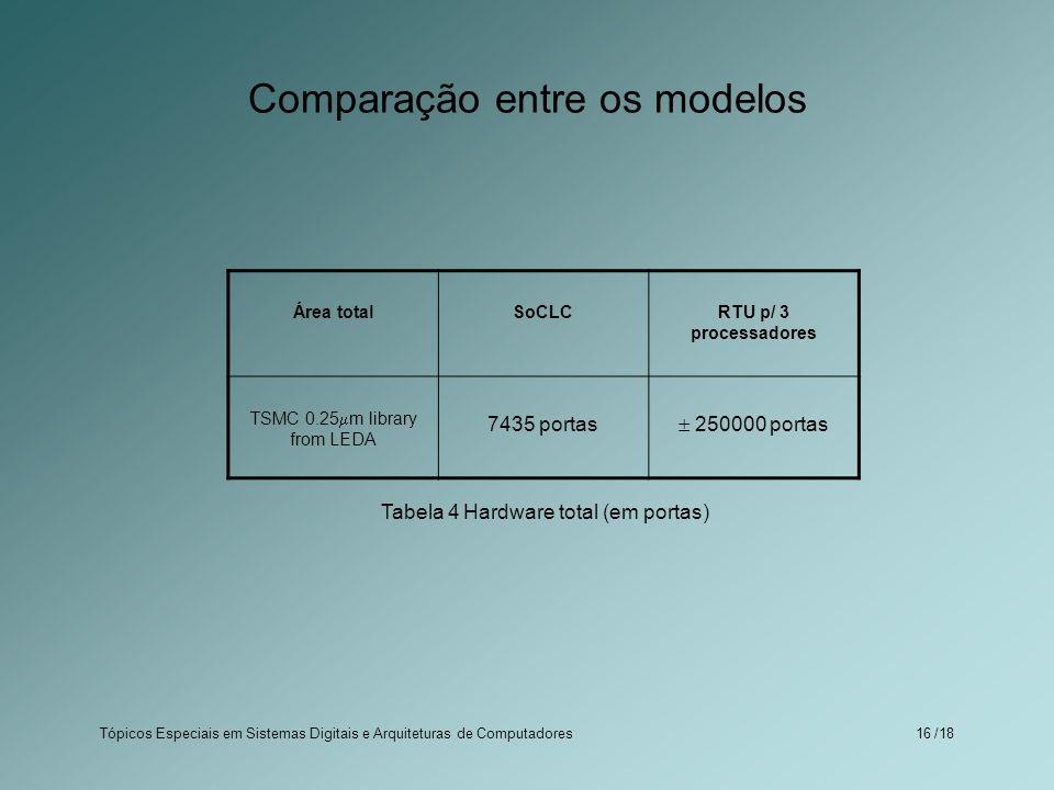 Tópicos Especiais em Sistemas Digitais e Arquiteturas de Computadores /1816 Comparação entre os modelos Área totalSoCLCRTU p/ 3 processadores TSMC 0.2