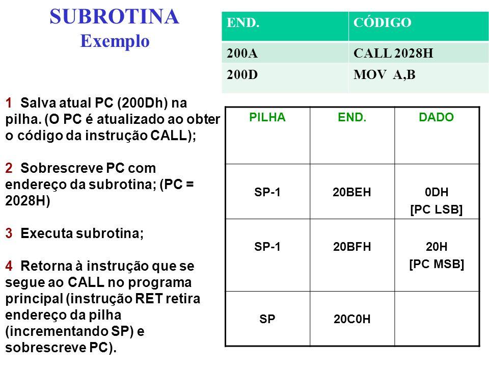 SUBROTINA Exemplo PILHAEND.DADO SP-120BEH0DH [PC LSB] SP-120BFH20H [PC MSB] SP20C0H 1 Salva atual PC (200Dh) na pilha. (O PC é atualizado ao obter o c