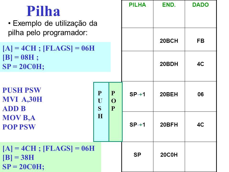 Pilha PILHAEND.DADO 20BCHFB 20BDH4C SP-+120BEH06 SP-+120BFH4C SP20C0H Exemplo de utilização da pilha pelo programador: PUSH PSW MVI A,30H ADD B MOV B,