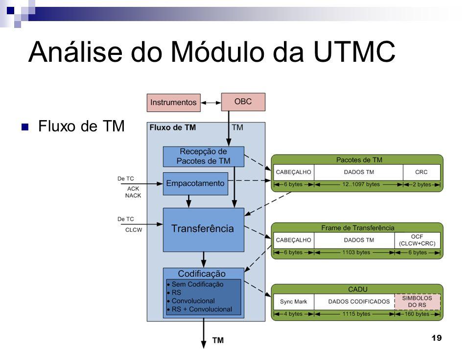 Análise do Módulo da UTMC Fluxo de TM 19