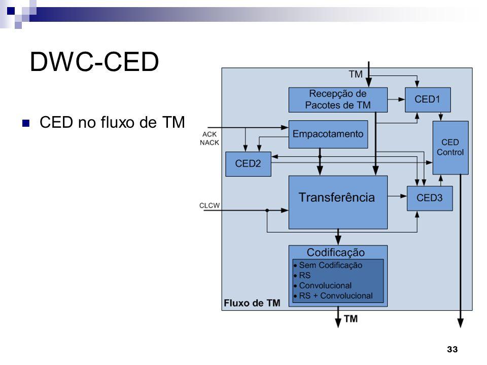 DWC-CED CED no fluxo de TM 33