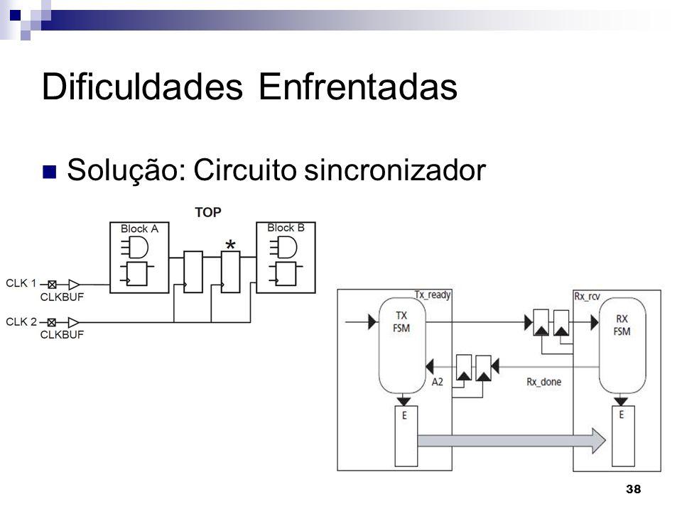 Dificuldades Enfrentadas Solução: Circuito sincronizador 38