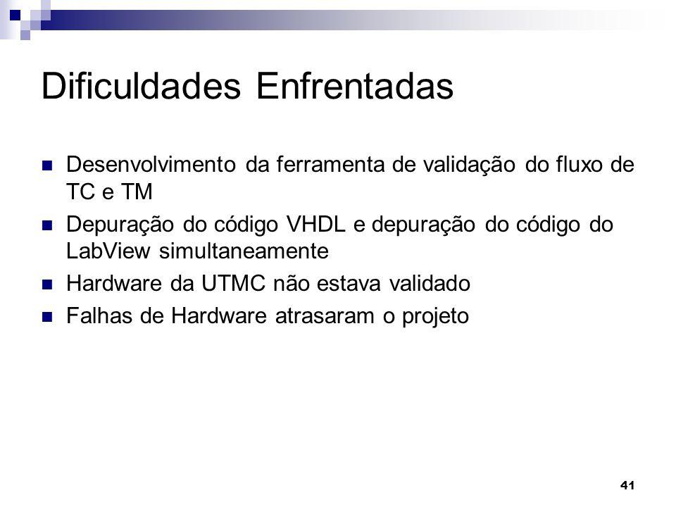 Dificuldades Enfrentadas Desenvolvimento da ferramenta de validação do fluxo de TC e TM Depuração do código VHDL e depuração do código do LabView simu